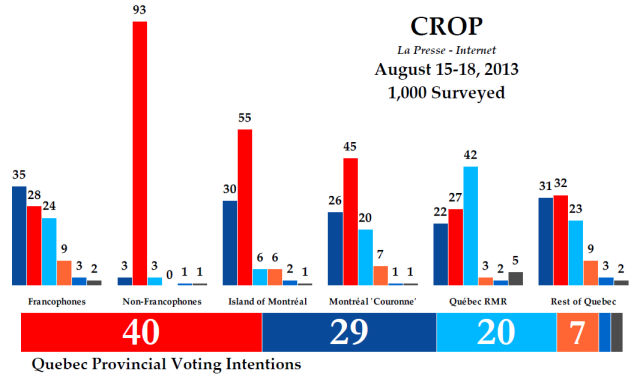 Le Presse-CROP poll August 2013 (Íomhá: threehundredeight.com)