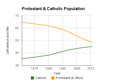 """The north-east of Ireland: the """"Catholic"""" and """"Protestant"""" populations"""