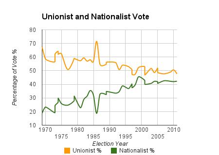 The north-east of Ireland: the British Unionist and Irish Nationalist votes