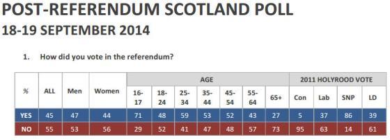 Post-referendum poll in Scotland, 2014