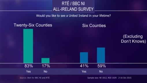 RTÉ BBC NI United Ireland Survey
