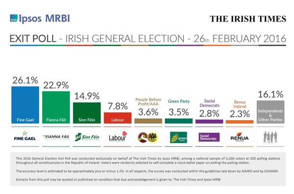 Irish Times Ipsos MRBI via Slugger O'Toole