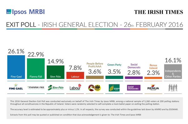 Irish Times Ipsos MRBI via Slugger O'Toole