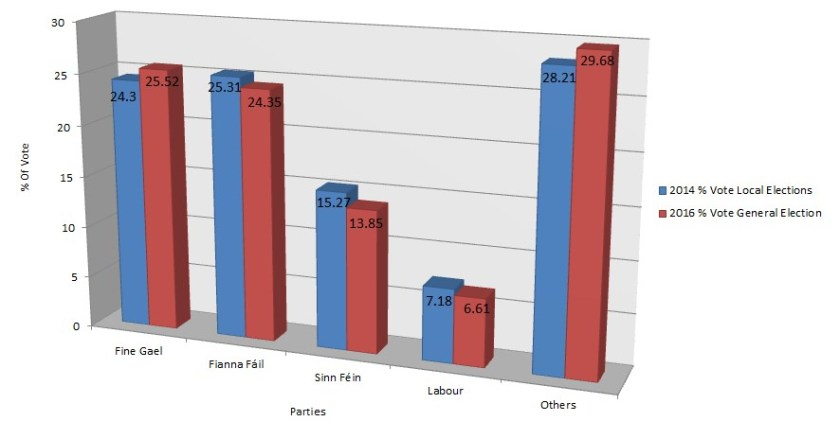 Percentage vote for parties, 2014 local elections versus 2016 general election