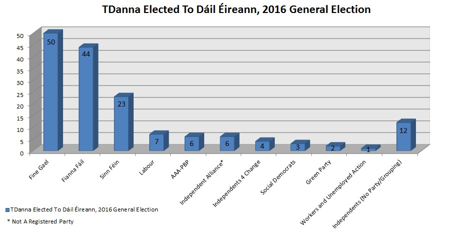TDanna Elected To Dáil Éireann, 2016 General Election