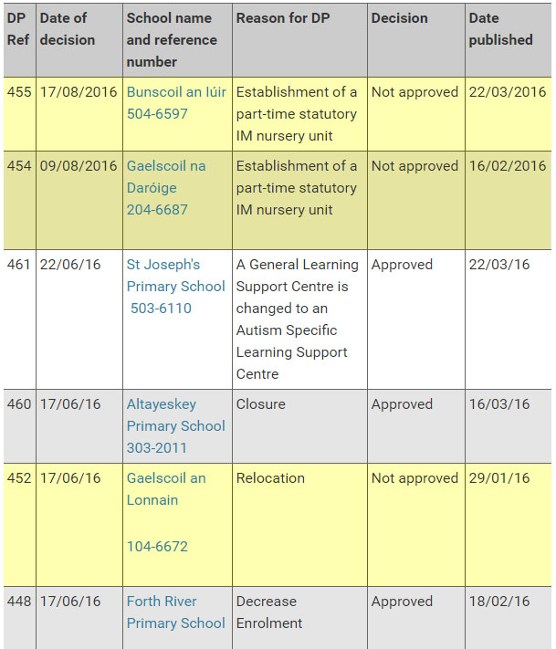 The number of Irish-medium schools or gaelscoileanna refused funding by the new DUP minister of education at Stormont since May 2016 (highlighted in yellow)